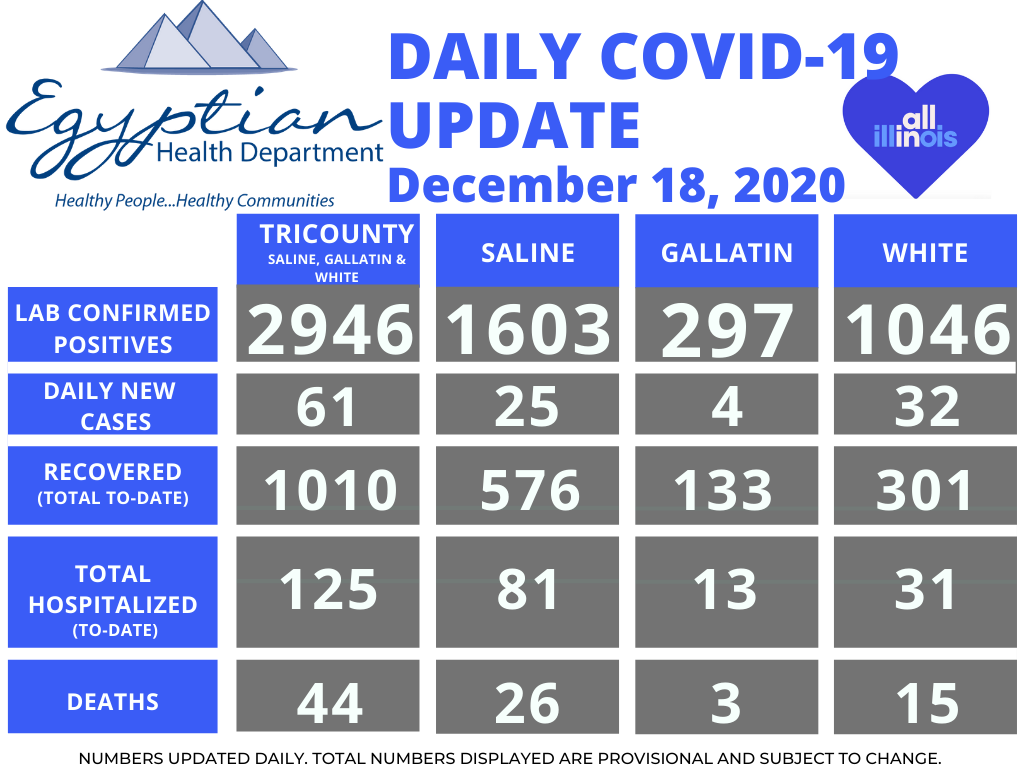 Egyptian Health Department Reports 1 White County Death and 61 New COVID-19 Cases Friday