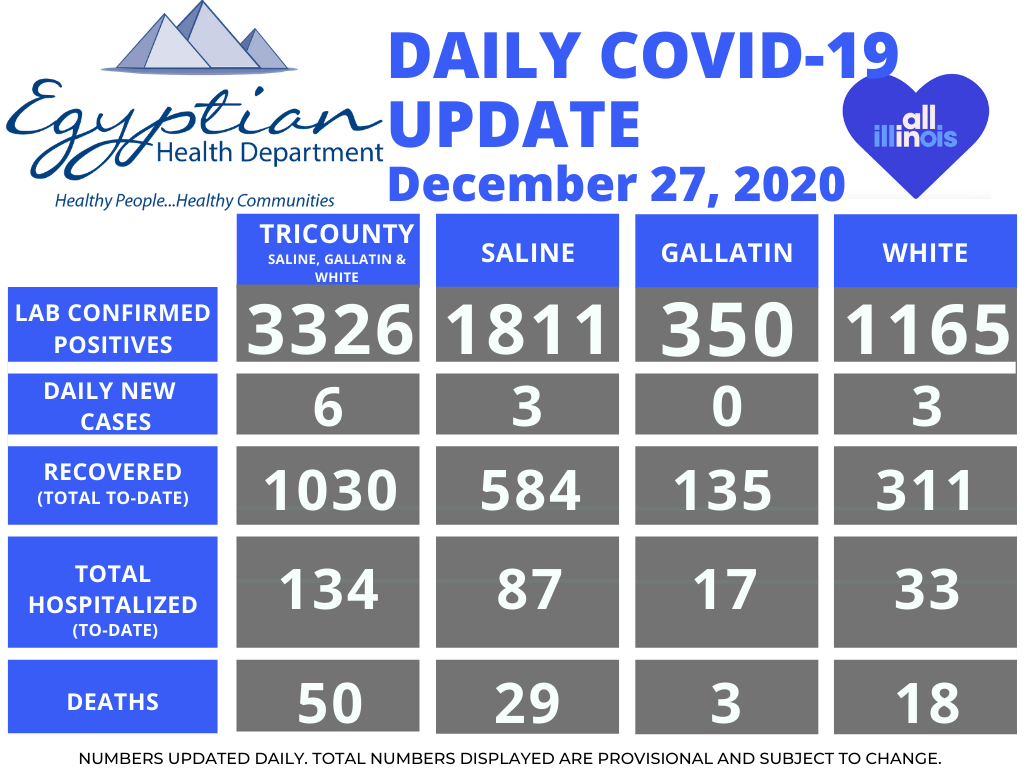Egyptian Health Department Reports 1 Saline County Death; 2 White County Deaths Saturday; 84 New COVID-19 Cases Over the Weekend