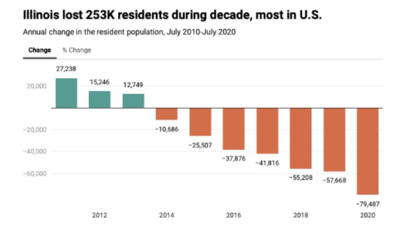 Illinois Sees Sharpest Drop in Population Since World War II