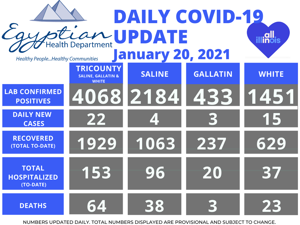 Egyptian Health Department Reports 22 New COVID-19 Cases Wednesday