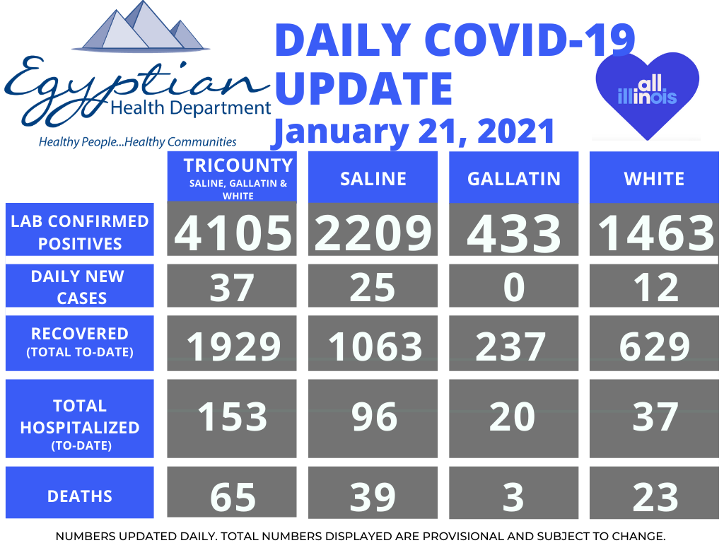 Egyptian Health Department Reports 1 Saline County Death; 37 New COVID-19 Cases Thursday