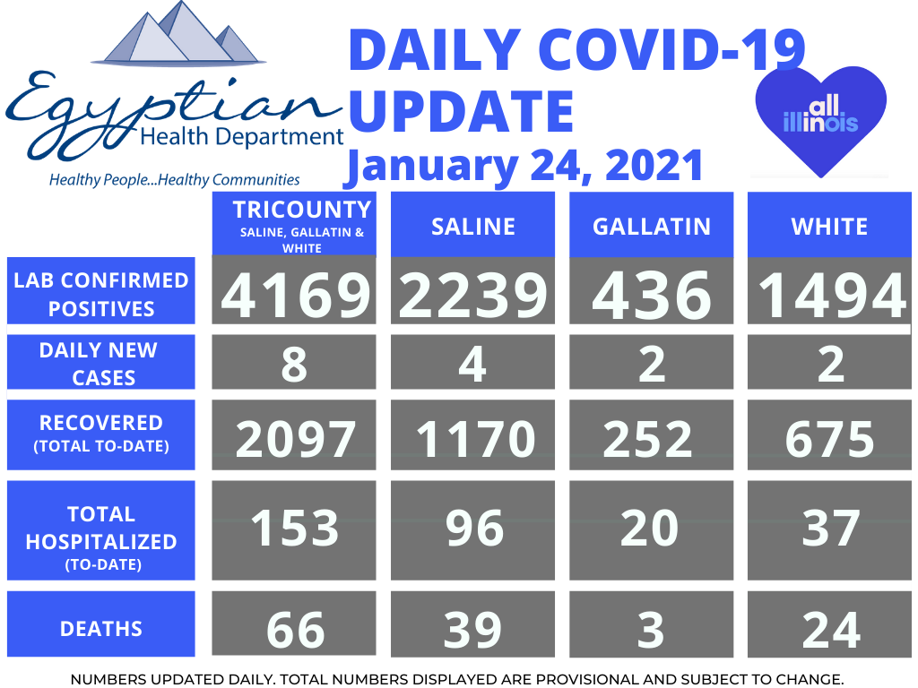Egyptian Health Department Reports 1 White County Death Saturday; 39 New COVID-19 Cases Over the Weekend