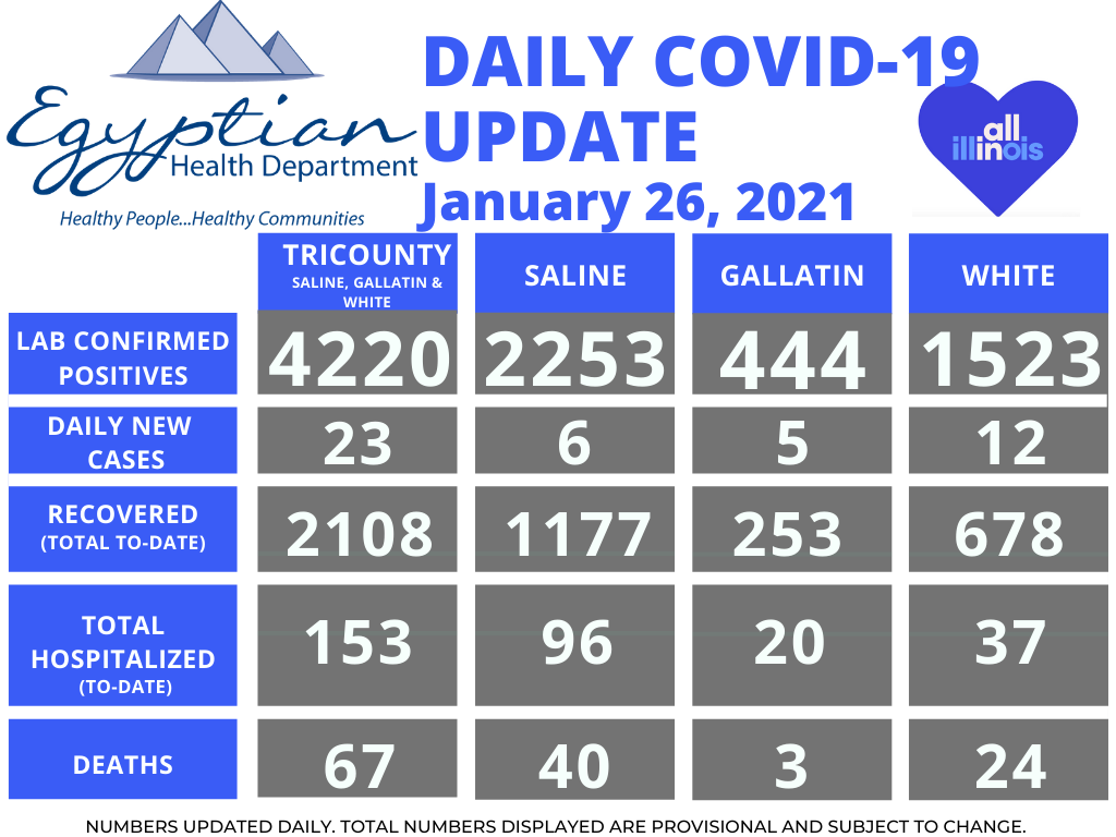 Egyptian Health Department Reports 1 Saline County Death; 23 New COVID-19 Cases Tuesday