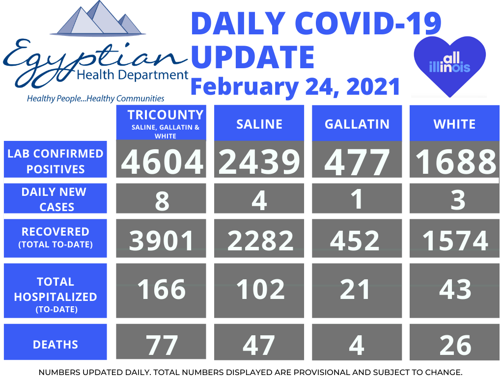Egyptian Health Department Reported 1 Saline County Death; 8 New COVID-19 Cases Wednesday
