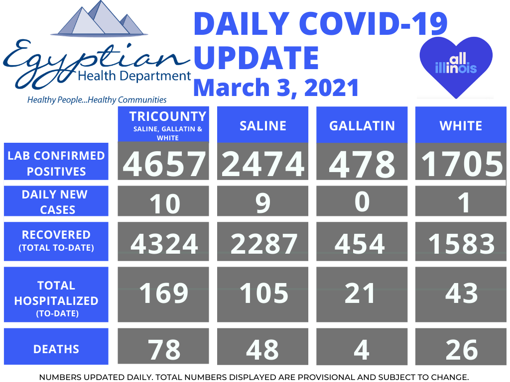 Egyptian Health Department Reports 1 Saline County Death; 10 New COVID-19 Cases Wednesday
