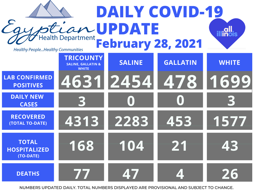 Egyptian Health Department Reports 7 New COVID-19 Cases Over the Weekend