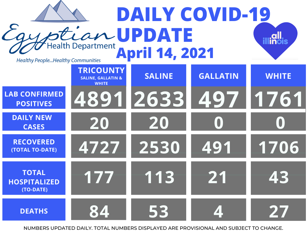 Egyptian Health Department Reports 20 New COVID-19 Cases in Saline County Wednesday