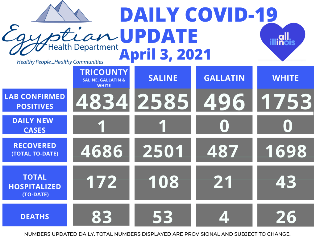 Egyptian Health Department Reports 1 Saline County Death; 1 New COVID-19 Case Saturday