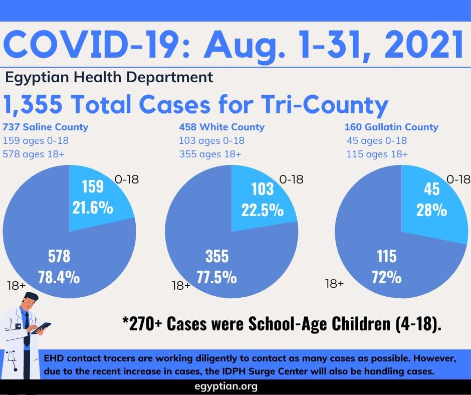 Latest CoViD-19 Report Includes Percentages of Total Cases in School Age Children for August